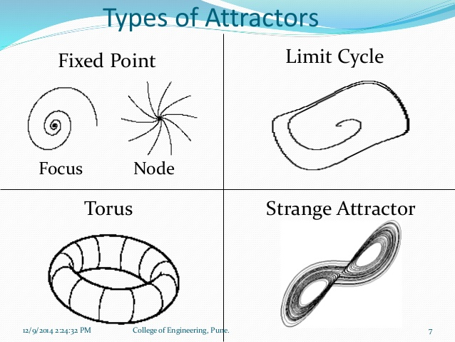 attractor-5-types