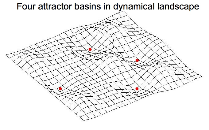 attractor-landscape-4-points