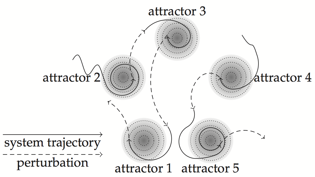 attractor-sequence-trajectory